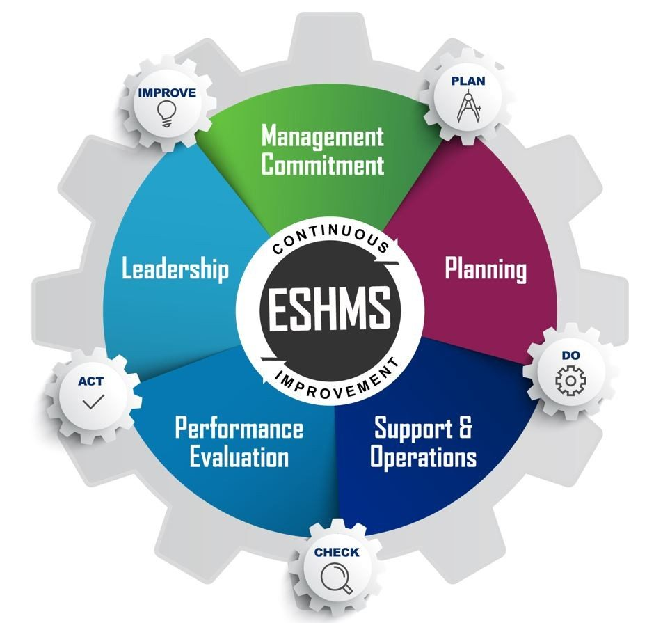 ESH Management Systems